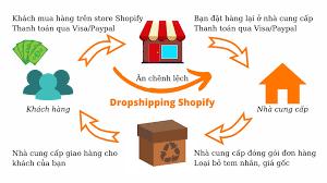 kiếm tiền với dropshipping - đơn giản dễ dàng