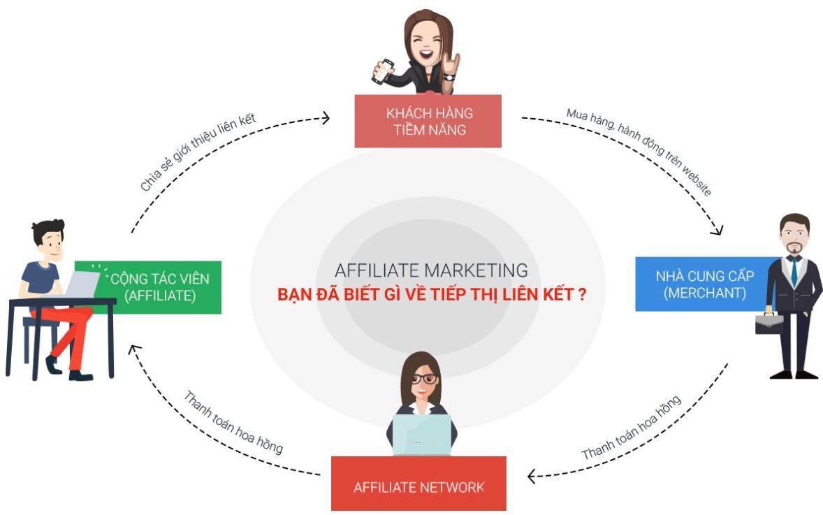 kiếm tiền với tiếp thị liên kết