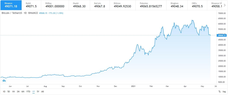 giá bitcoin ban đầu